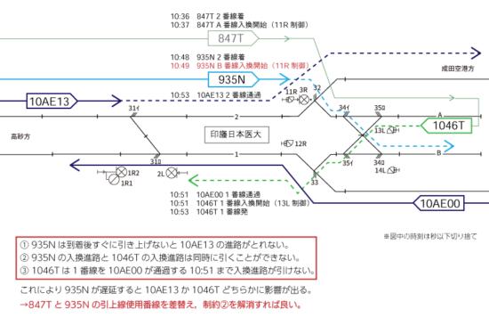 935Nが遅れると図中の点線で詰まる