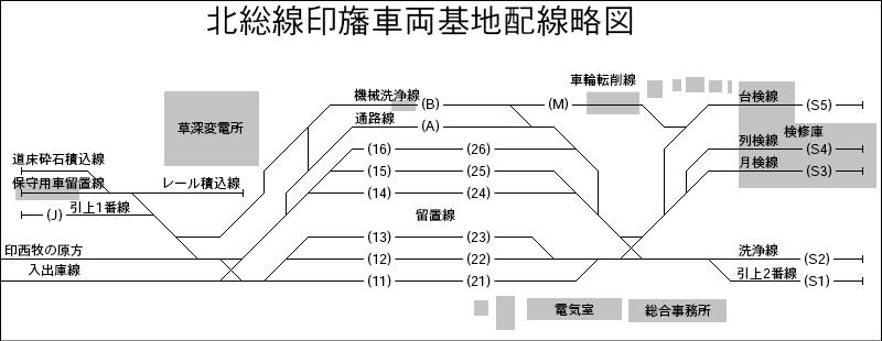 印旛車両基地の配線略図